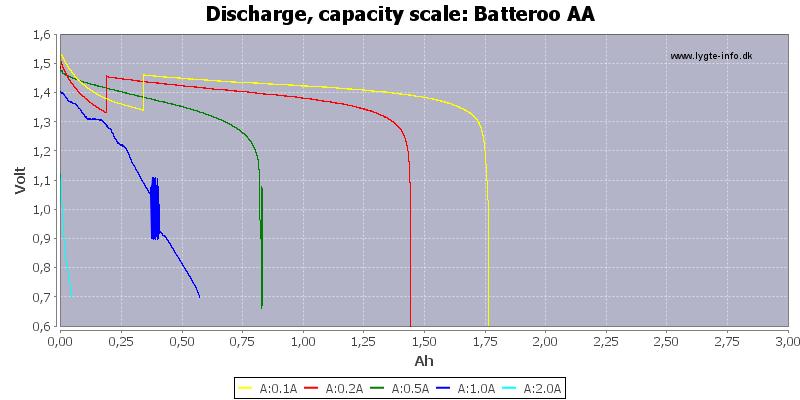 Batteroo%20AA-Capacity