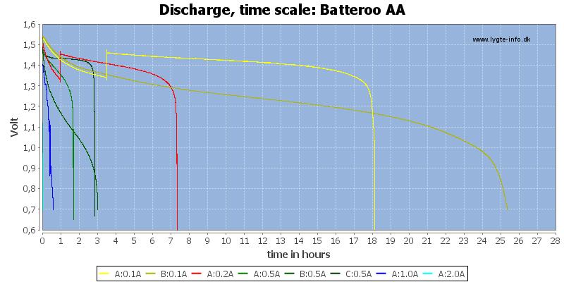 Batteroo%20AA-CapacityTimeHoursx