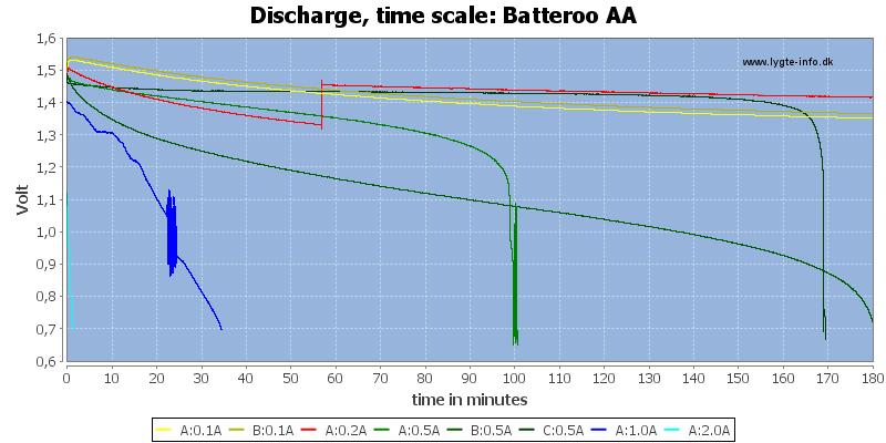 Batteroo%20AA-CapacityTimex