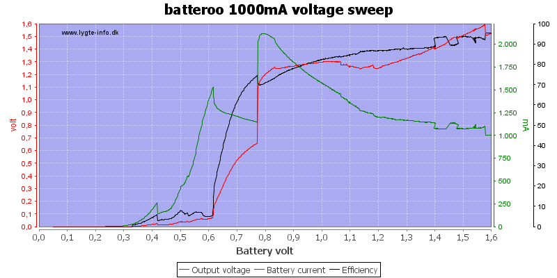 batteroo%201000mA%20voltage%20sweep
