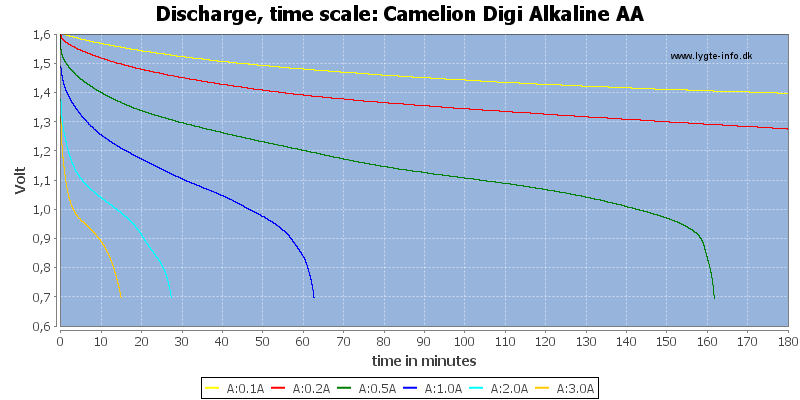 Camelion%20Digi%20Alkaline%20AA-CapacityTime