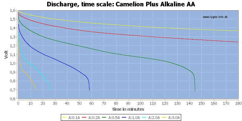 Camelion%20Plus%20Alkaline%20AA-CapacityTime