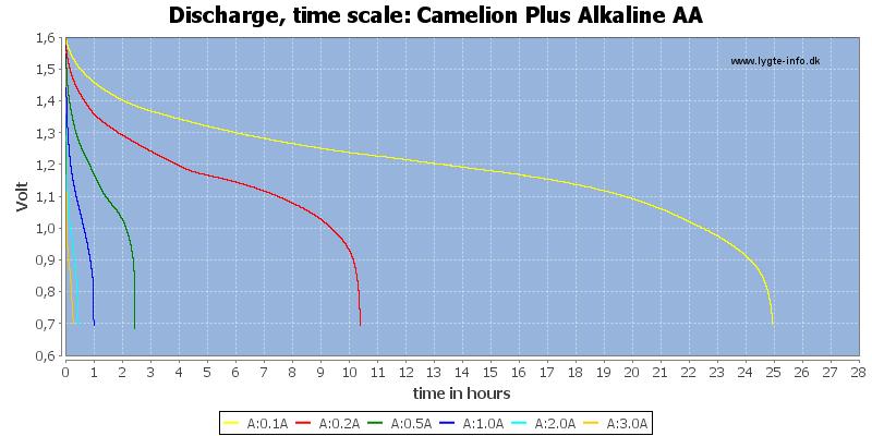 Camelion%20Plus%20Alkaline%20AA-CapacityTimeHours