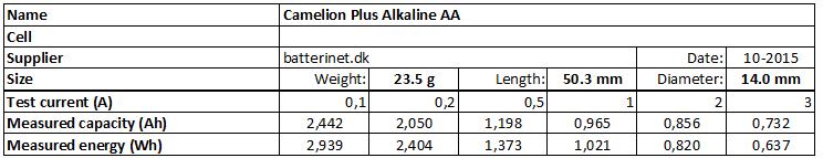 Camelion%20Plus%20Alkaline%20AA-info