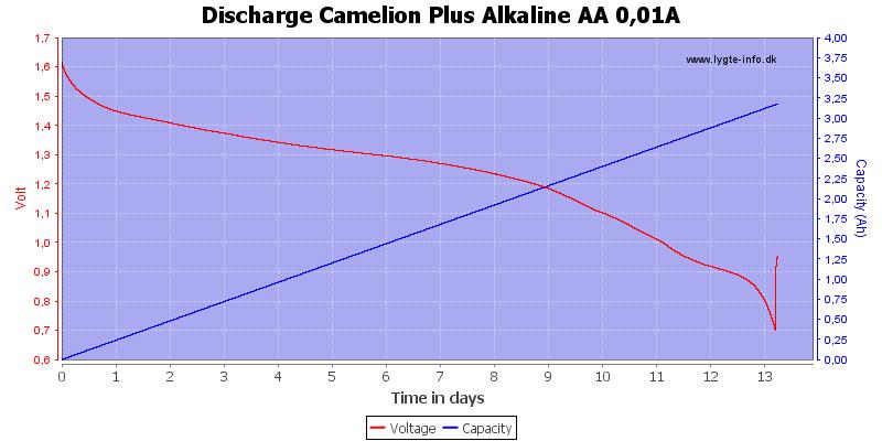 Discharge%20Camelion%20Plus%20Alkaline%20AA%200,01A