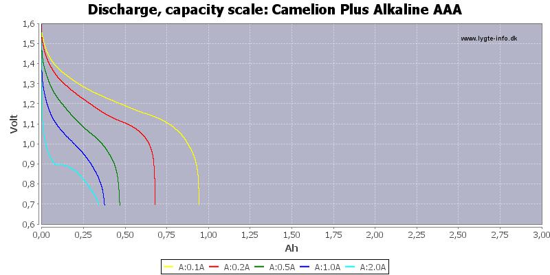 Camelion%20Plus%20Alkaline%20AAA-Capacity