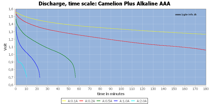 Camelion%20Plus%20Alkaline%20AAA-CapacityTime