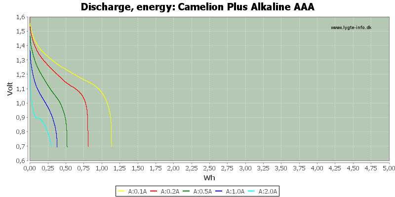 Camelion%20Plus%20Alkaline%20AAA-Energy