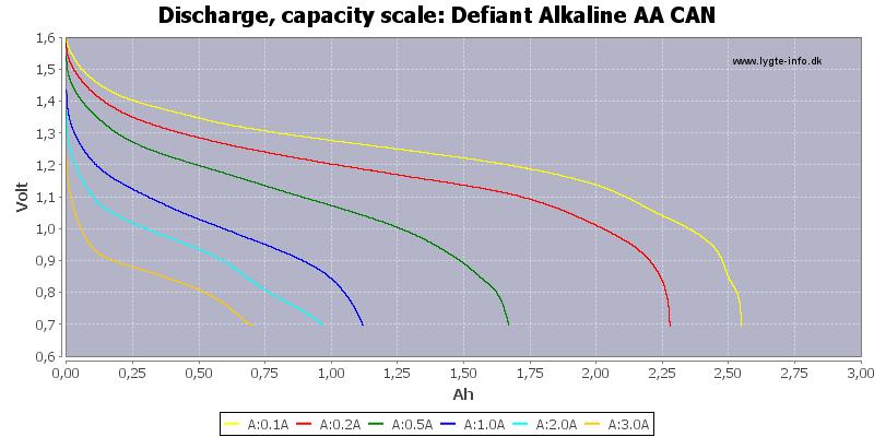 Defiant%20Alkaline%20AA%20CAN-Capacity