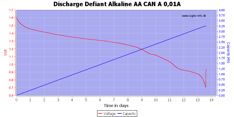 Discharge%20Defiant%20Alkaline%20AA%20CAN%20A%200%2C01A