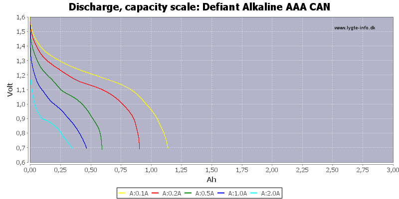Defiant%20Alkaline%20AAA%20CAN-Capacity