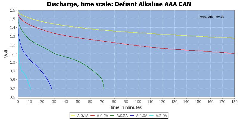Defiant%20Alkaline%20AAA%20CAN-CapacityTime