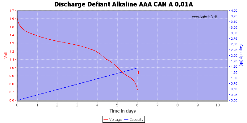 Discharge%20Defiant%20Alkaline%20AAA%20CAN%20A%200%2C01A