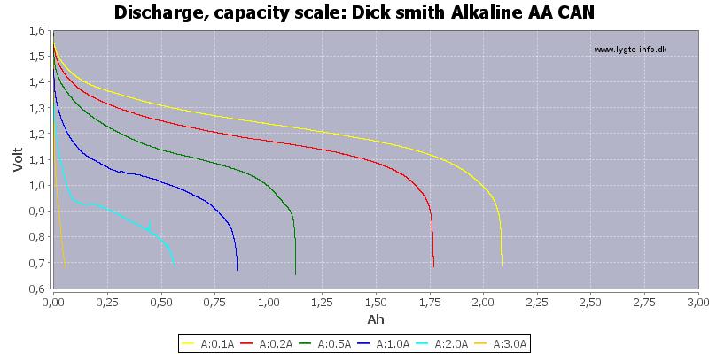 Dick%20smith%20Alkaline%20AA%20CAN-Capacity