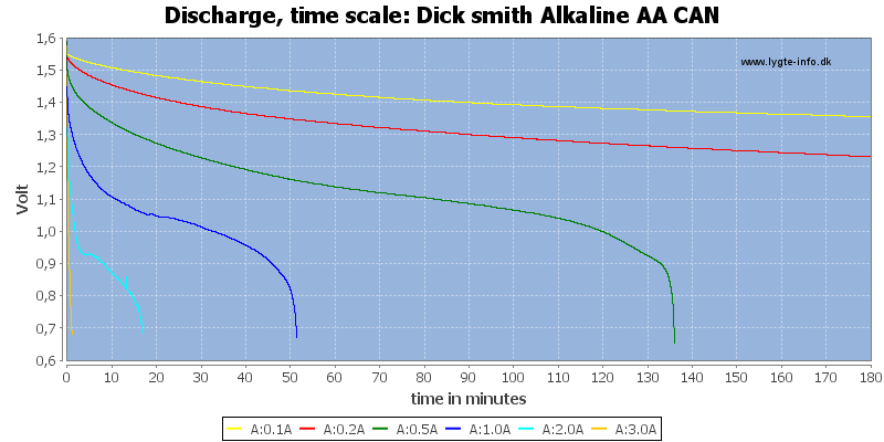 Dick%20smith%20Alkaline%20AA%20CAN-CapacityTime