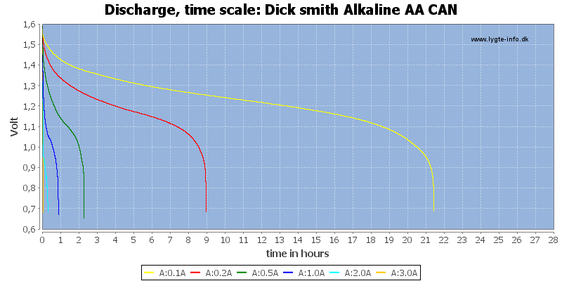 Dick%20smith%20Alkaline%20AA%20CAN-CapacityTimeHours