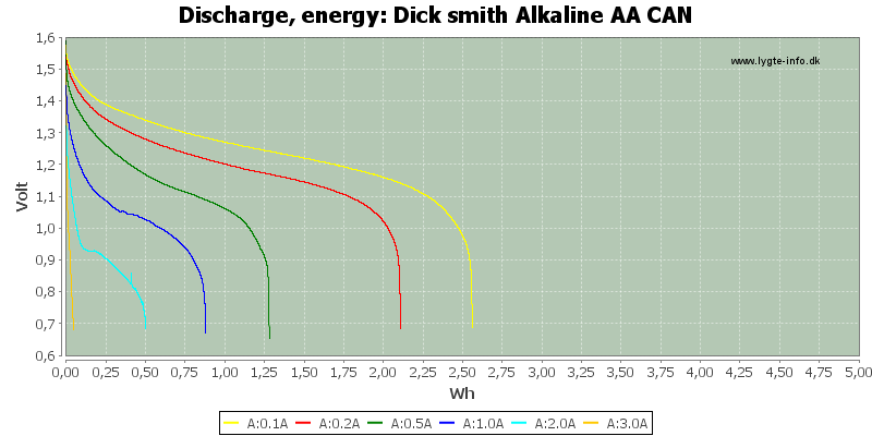 Dick%20smith%20Alkaline%20AA%20CAN-Energy