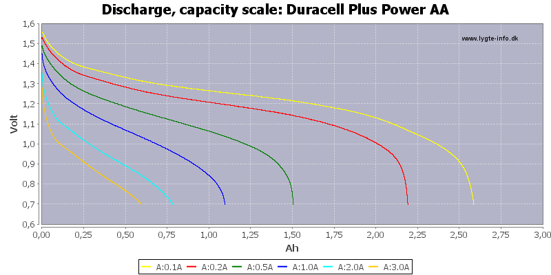 Duracell%20Plus%20Power%20AA-Capacity