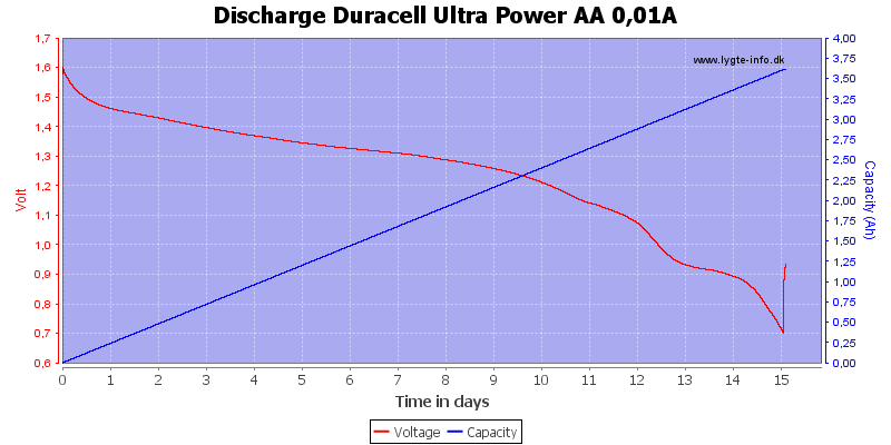 Discharge%20Duracell%20Ultra%20Power%20AA%200,01A