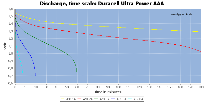 Duracell%20Ultra%20Power%20AAA-CapacityTime