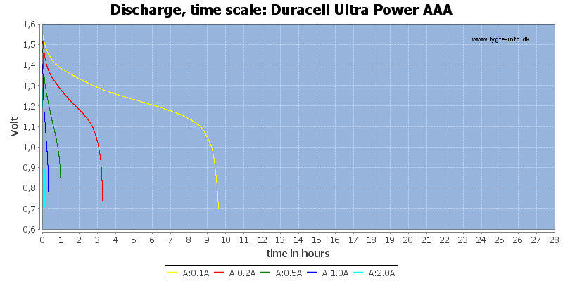 Duracell%20Ultra%20Power%20AAA-CapacityTimeHours