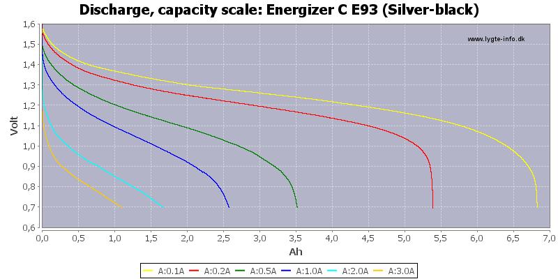 Energizer%20C%20E93%20(Silver-black)-Capacity
