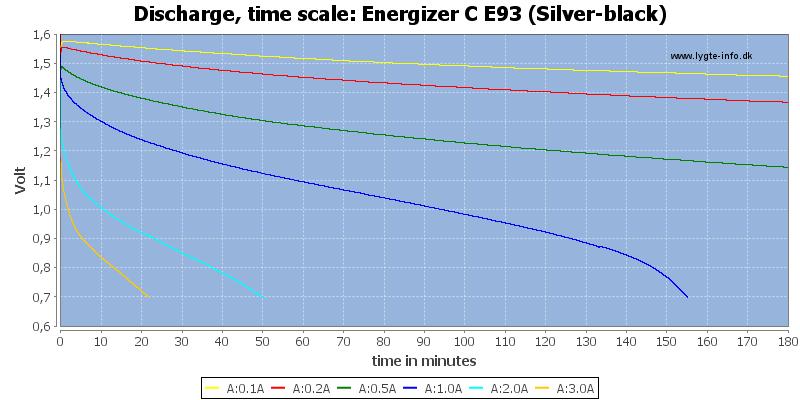 Energizer%20C%20E93%20(Silver-black)-CapacityTime