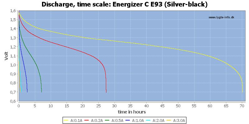 Energizer%20C%20E93%20(Silver-black)-CapacityTimeHours