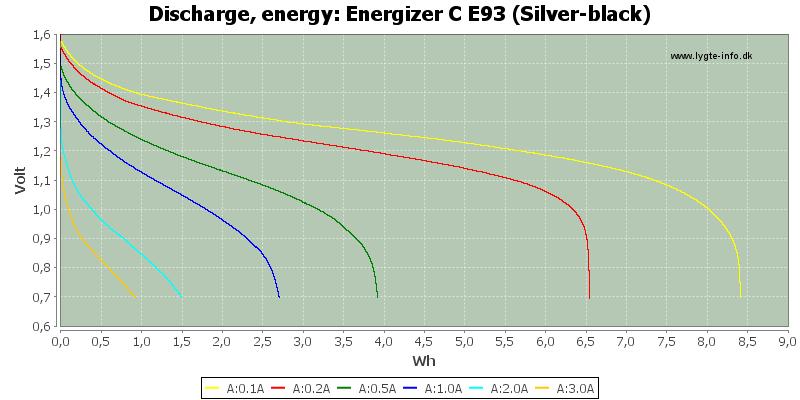 Energizer%20C%20E93%20(Silver-black)-Energy