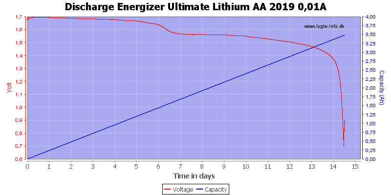 Discharge%20Energizer%20Ultimate%20Lithium%20AA%202019%200%2C01A