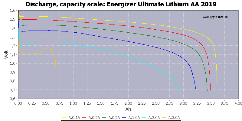 Energizer%20Ultimate%20Lithium%20AA%202019-Capacity