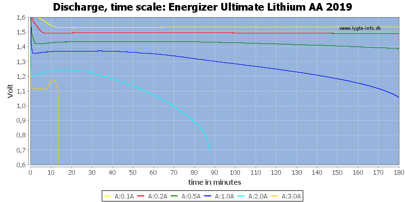 Energizer%20Ultimate%20Lithium%20AA%202019-CapacityTime