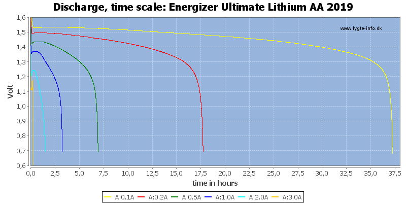 Energizer%20Ultimate%20Lithium%20AA%202019-CapacityTimeHours