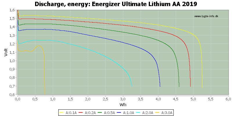 Energizer%20Ultimate%20Lithium%20AA%202019-Energy
