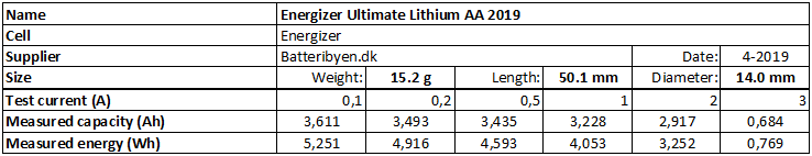 Energizer%20Ultimate%20Lithium%20AA%202019-info