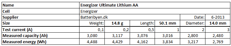 Energizer%20Ultimate%20Lithium%20AA-info