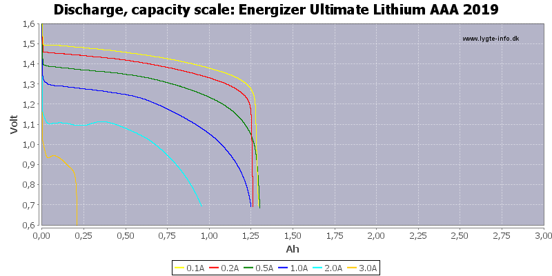 Energizer%20Ultimate%20Lithium%20AAA%202019-Capacity