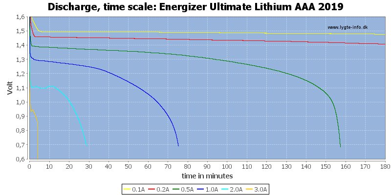 Energizer%20Ultimate%20Lithium%20AAA%202019-CapacityTime