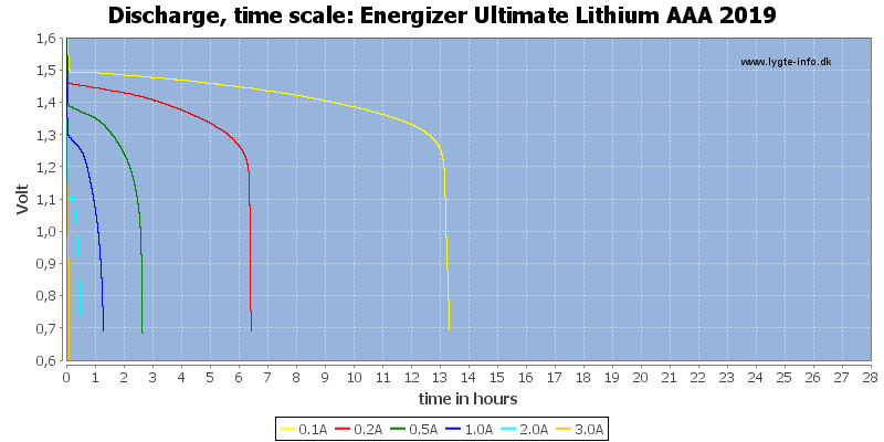 Energizer%20Ultimate%20Lithium%20AAA%202019-CapacityTimeHours