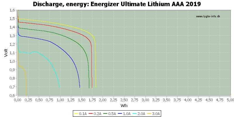 Energizer%20Ultimate%20Lithium%20AAA%202019-Energy