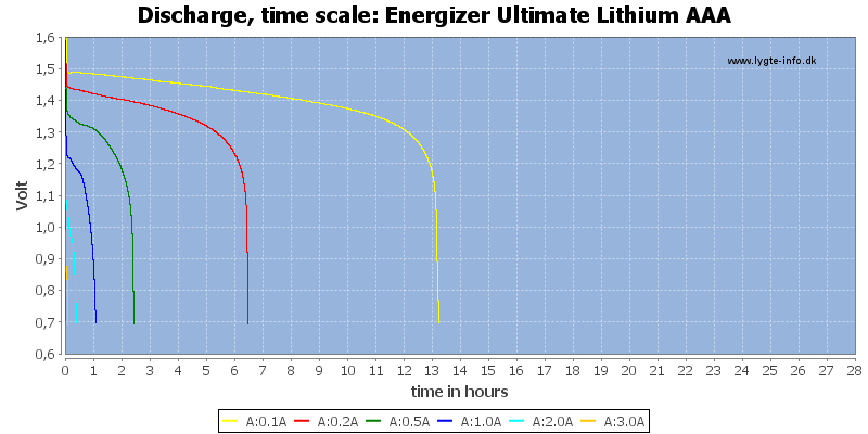 Energizer%20Ultimate%20Lithium%20AAA-CapacityTimeHours