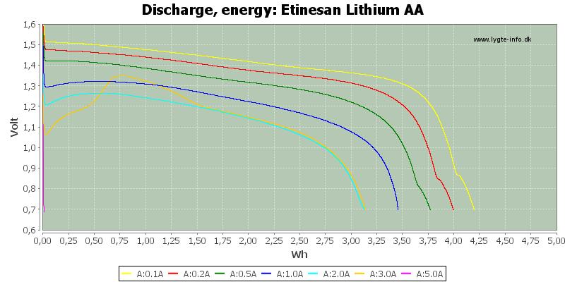 Etinesan%20Lithium%20AA-Energy
