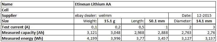 Etinesan%20Lithium%20AA-info