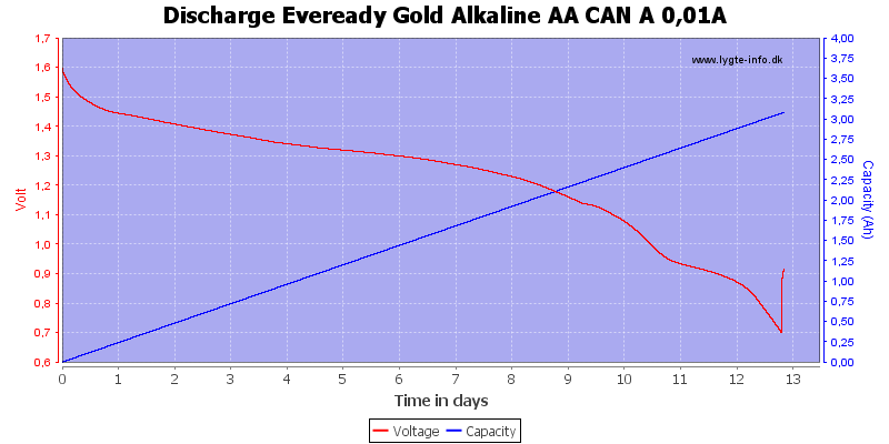 Discharge%20Eveready%20Gold%20Alkaline%20AA%20CAN%20A%200%2C01A