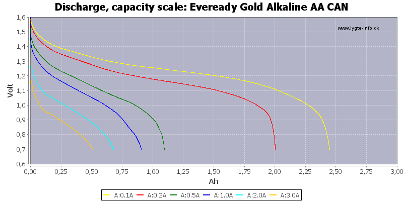 Eveready%20Gold%20Alkaline%20AA%20CAN-Capacity