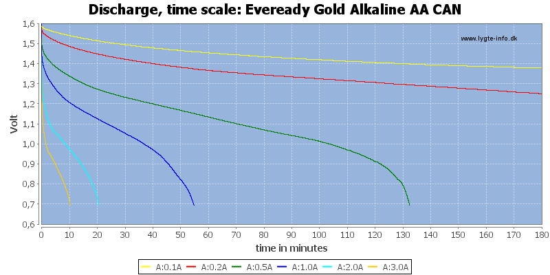 Eveready%20Gold%20Alkaline%20AA%20CAN-CapacityTime