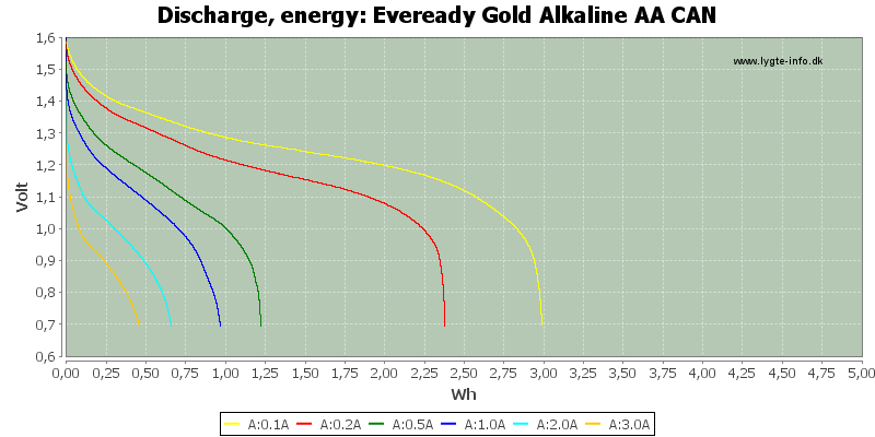 Eveready%20Gold%20Alkaline%20AA%20CAN-Energy