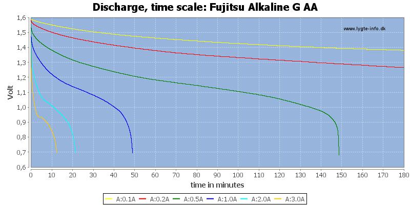 Fujitsu%20Alkaline%20G%20AA-CapacityTime