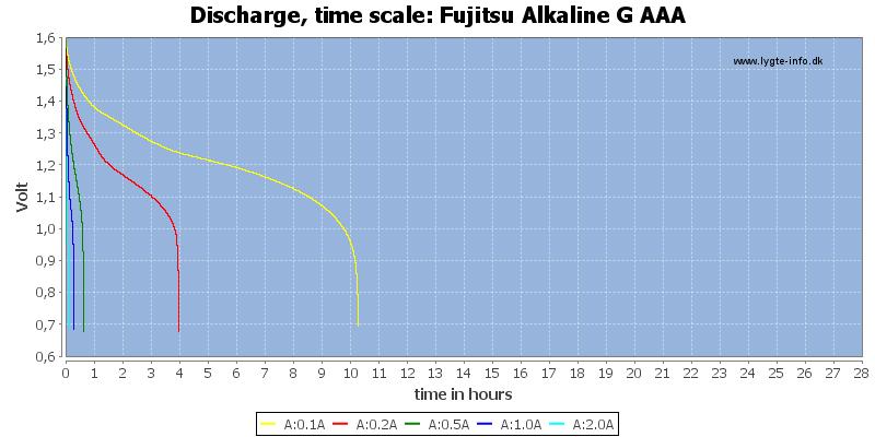 Fujitsu%20Alkaline%20G%20AAA-CapacityTimeHours