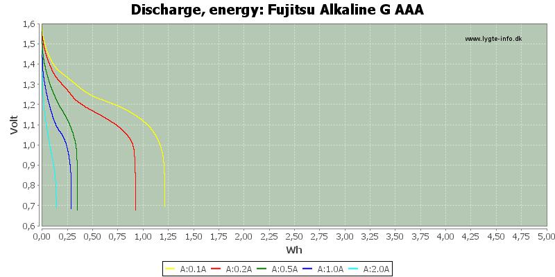 Fujitsu%20Alkaline%20G%20AAA-Energy